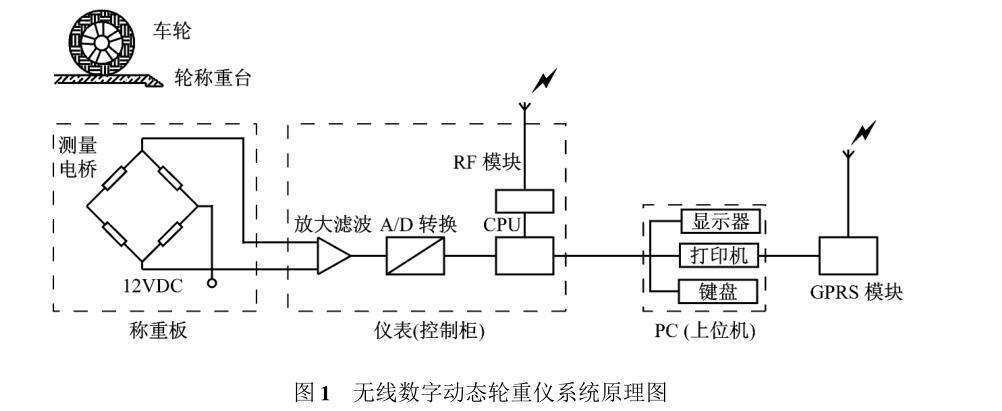 无线数字动态轮重仪由称重板,仪表和无线数字传输