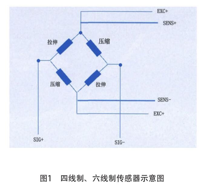 淺談地磅四線制,六線制稱重傳感器的區別及故障排查